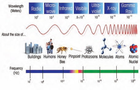 Radiation basics: frequency and wavelength diagram
